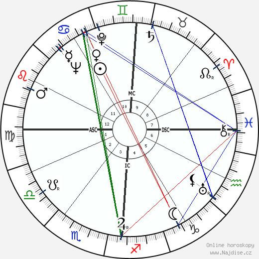 John W. Toland wikipedie wiki 2020, 2021 horoskop
