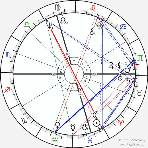 John Wayne Gacy wikipedie wiki 2018, 2019 horoskop