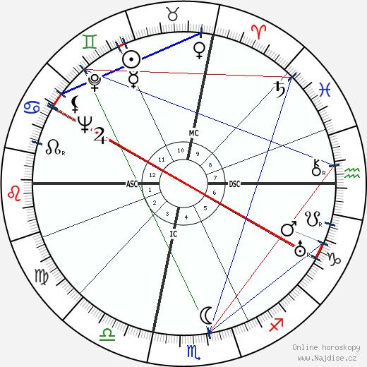 John Wayne wikipedie wiki 2018, 2019 horoskop