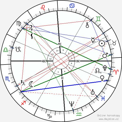 John Wilkes Booth wikipedie wiki 2018, 2019 horoskop
