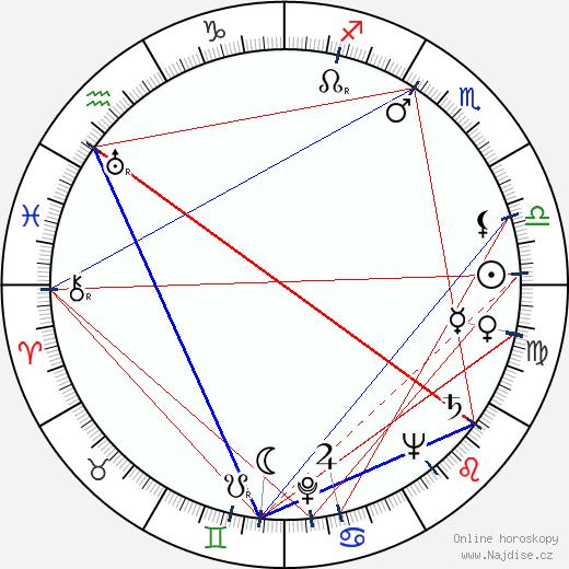 John Zacherle wikipedie wiki 2018, 2019 horoskop