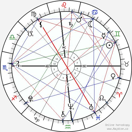 Johnny Backus wikipedie wiki 2019, 2020 horoskop