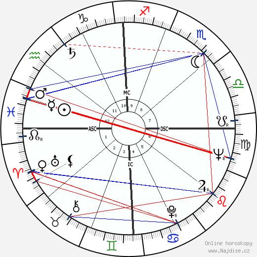 Johnny Cash wikipedie wiki 2020, 2021 horoskop