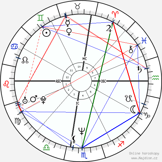 Johnny Depp wikipedie wiki 2017, 2018 horoskop
