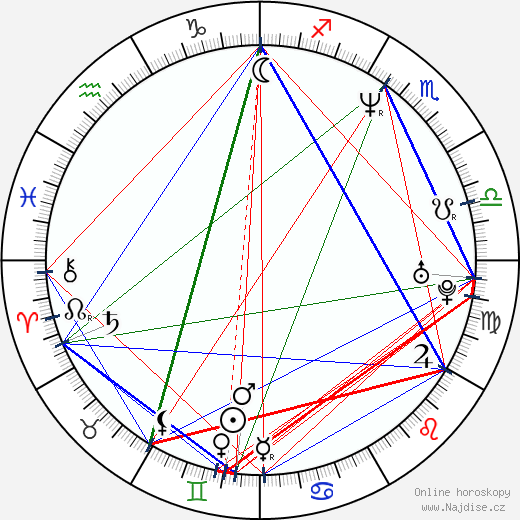 Johnny Johnson wikipedie wiki 2019, 2020 horoskop