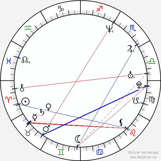 Johnny Messner wikipedie wiki 2017, 2018 horoskop