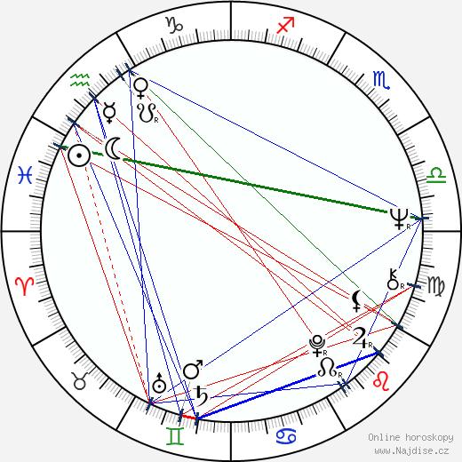 Johnny Winter wikipedie wiki 2020, 2021 horoskop