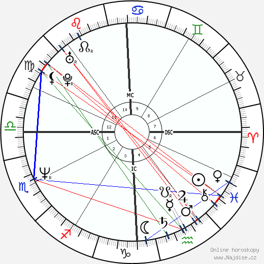 Jon Bon Jovi wikipedie wiki 2020, 2021 horoskop