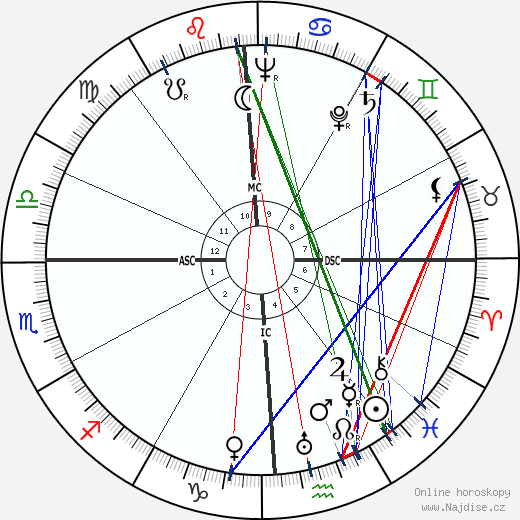 Jon Hall wikipedie wiki 2017, 2018 horoskop