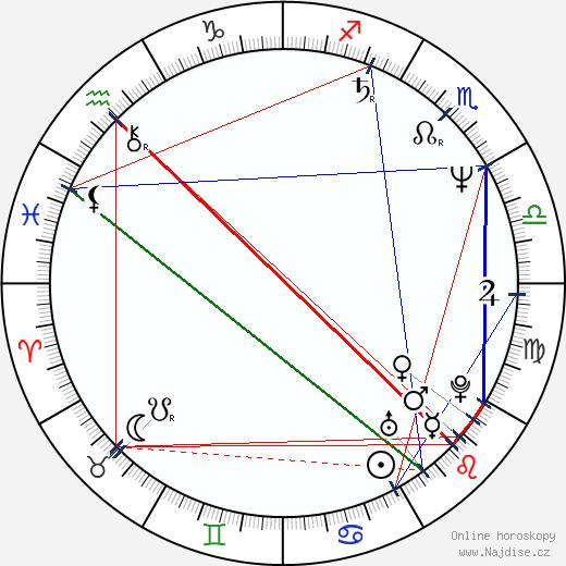 Jon Lovitz wikipedie wiki 2020, 2021 horoskop