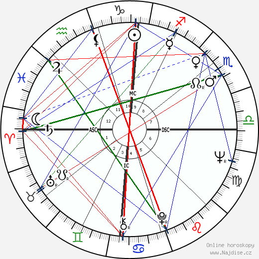 Jon Voight wikipedie wiki 2018, 2019 horoskop