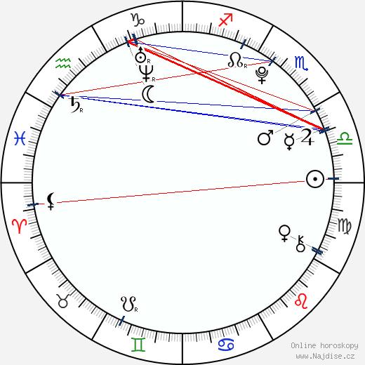 Jonáš Ledecký wikipedie wiki 2020, 2021 horoskop