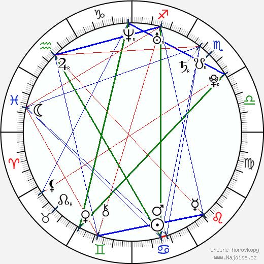 Jonáš Vacek wikipedie wiki 2017, 2018 horoskop