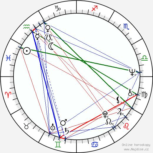Jonathan Demme wikipedie wiki 2018, 2019 horoskop