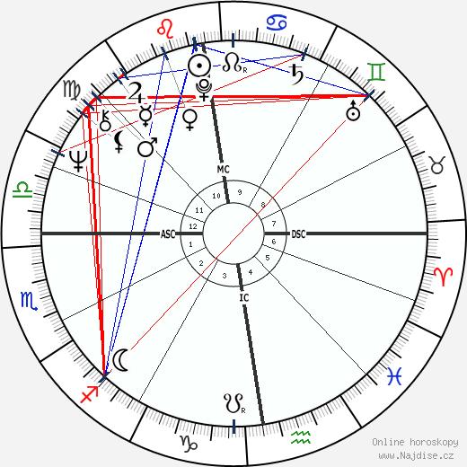 Jonathan Dimbleby wikipedie wiki 2018, 2019 horoskop