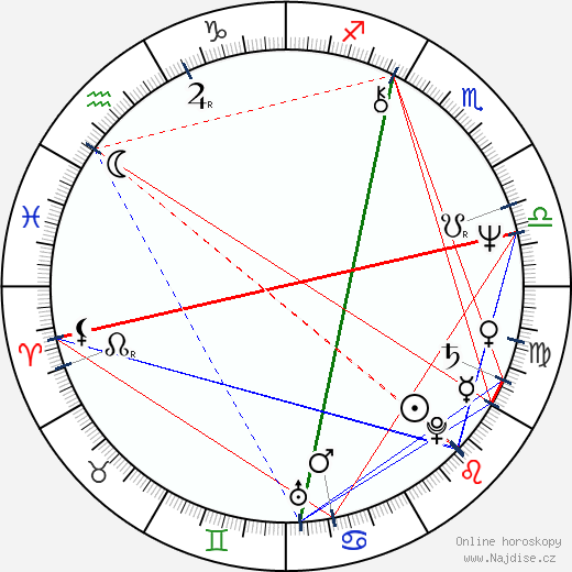 Jonathan Kellerman wikipedie wiki 2018, 2019 horoskop