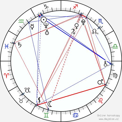 Jonathan Lampinen wikipedie wiki 2018, 2019 horoskop