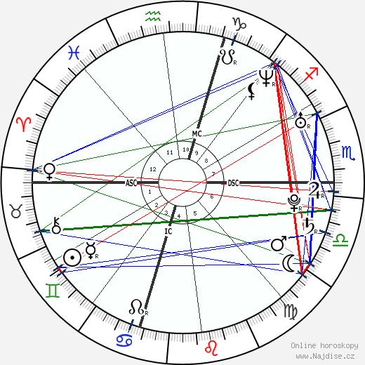 Jonathan Tucker wikipedie wiki 2020, 2021 horoskop
