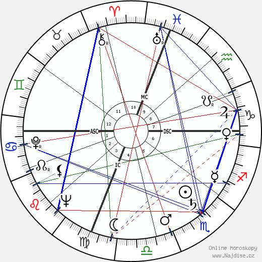 Jonathan Winters wikipedie wiki 2019, 2020 horoskop