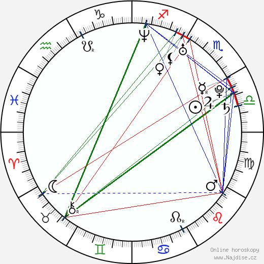 Jordan Brower wikipedie wiki 2018, 2019 horoskop
