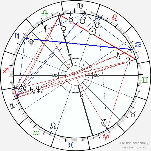 Jordan Quinten wikipedie wiki 2018, 2019 horoskop