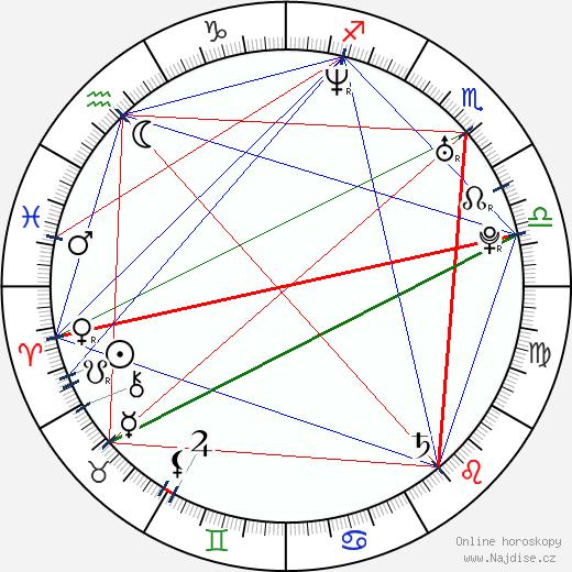 Jordana Spiro wikipedie wiki 2019, 2020 horoskop