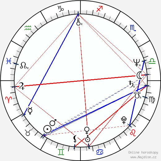 Jordanko Čevreski wikipedie wiki 2018, 2019 horoskop