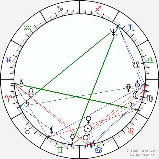 Jordi Mollà wikipedie wiki 2019, 2020 horoskop