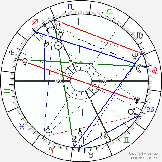 Jörg Demus wikipedie wiki 2018, 2019 horoskop