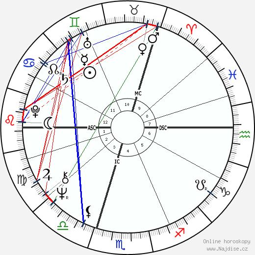 Jörg Immendorff wikipedie wiki 2017, 2018 horoskop