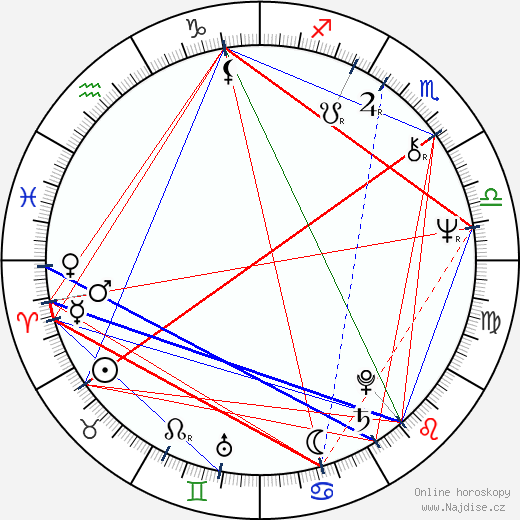 Jorga Kotrbová wikipedie wiki 2018, 2019 horoskop