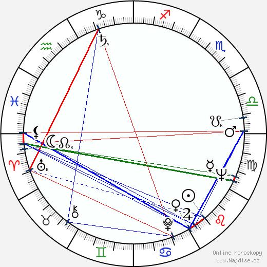 Jorge Fegán wikipedie wiki 2020, 2021 horoskop