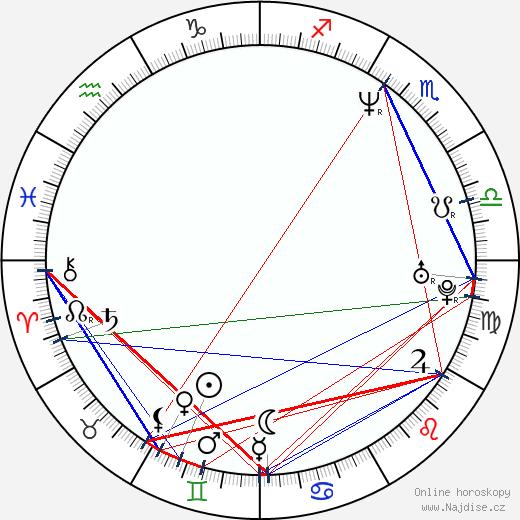 Jorge Gabriel wikipedie wiki 2018, 2019 horoskop