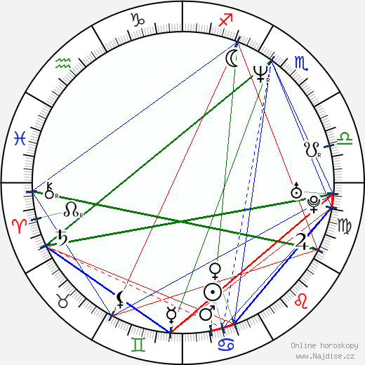 Jorja Fox wikipedie wiki 2017, 2018 horoskop