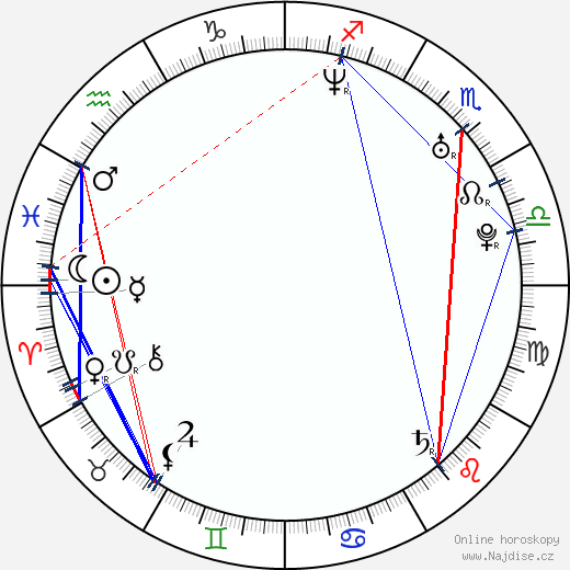 Jorma Taccone wikipedie wiki 2019, 2020 horoskop