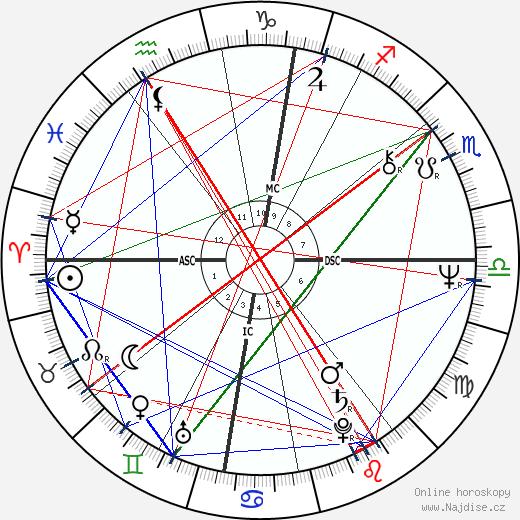 Joschka Fischer wikipedie wiki 2020, 2021 horoskop