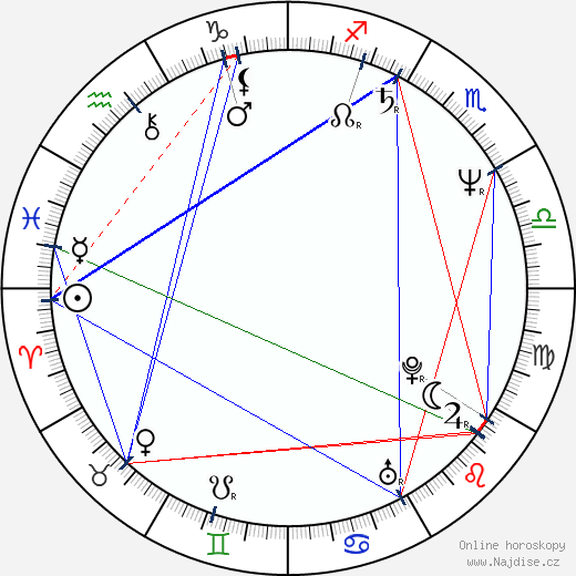 José Barroso wikipedie wiki 2017, 2018 horoskop