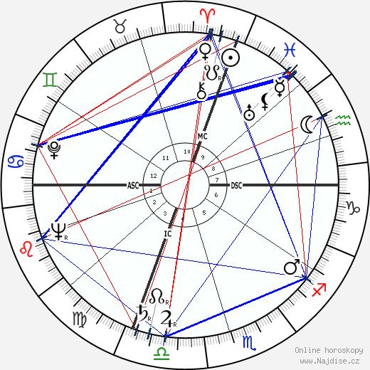 José Cabanis wikipedie wiki 2017, 2018 horoskop