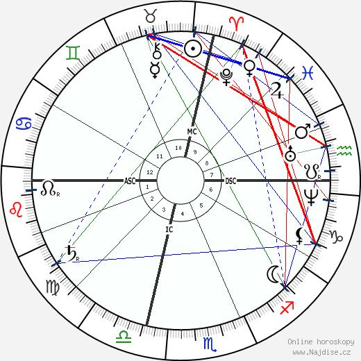 José Echegaray y Eizaguirre wikipedie wiki 2019, 2020 horoskop