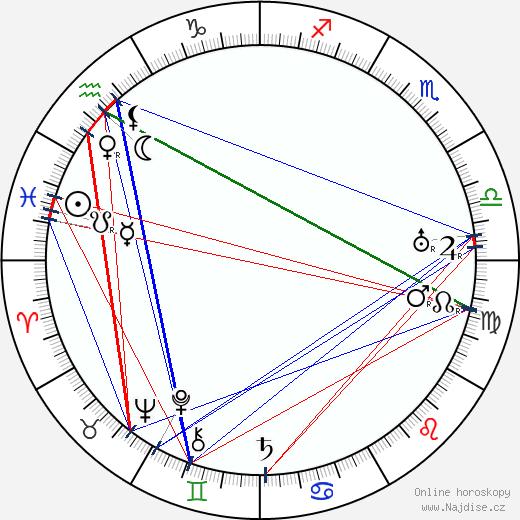José Isbert wikipedie wiki 2019, 2020 horoskop