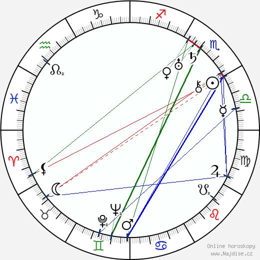 José Leitão de Barros wikipedie wiki 2020, 2021 horoskop