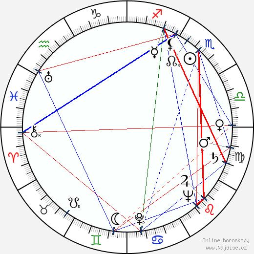José María Caffarel wikipedie wiki 2017, 2018 horoskop