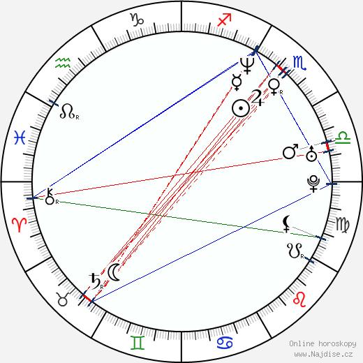 José María Yazpik wikipedie wiki 2019, 2020 horoskop