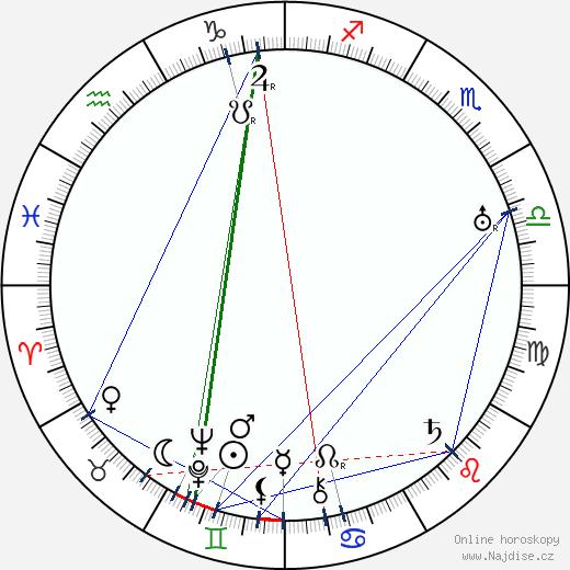 José Padilla wikipedie wiki 2019, 2020 horoskop
