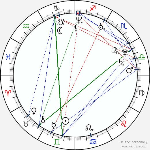Jose Perez wikipedie wiki 2017, 2018 horoskop