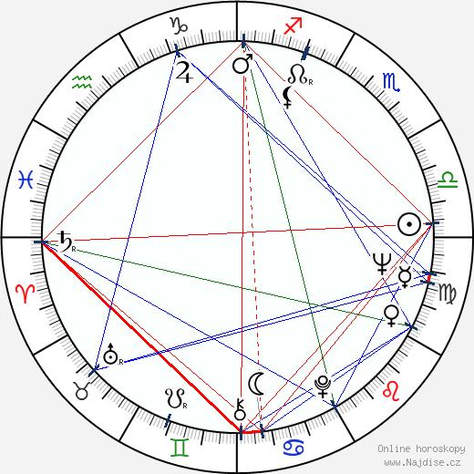 José Sacristán wikipedie wiki 2018, 2019 horoskop