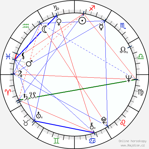 Josef Abrhám wikipedie wiki 2019, 2020 horoskop