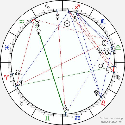 Josef Alois Náhlovský wikipedie wiki 2020, 2021 horoskop