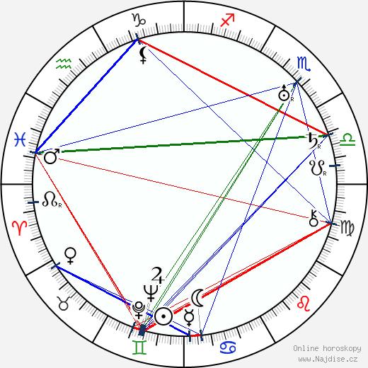 Josef Balabán wikipedie wiki 2019, 2020 horoskop