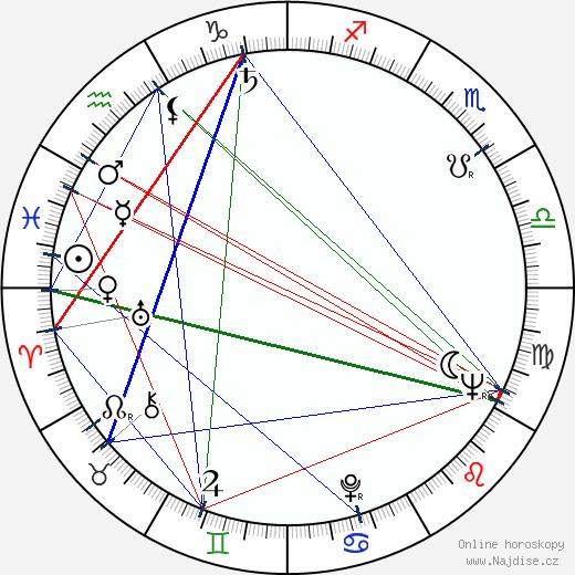 Josef Bárta wikipedie wiki 2020, 2021 horoskop